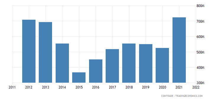 ukraine imports belgium