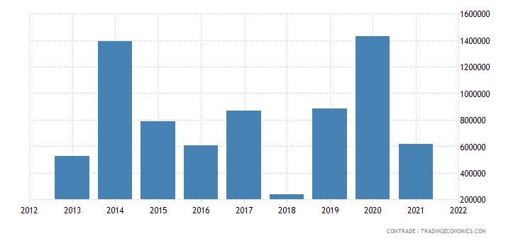 ukraine imports bolivia