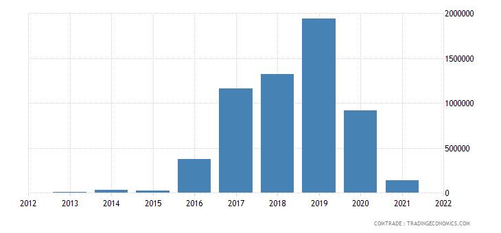 ukraine imports botswana