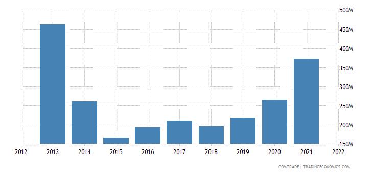 ukraine imports brazil