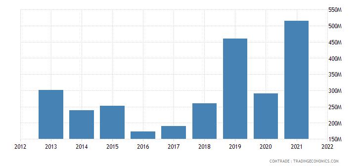 ukraine imports bulgaria
