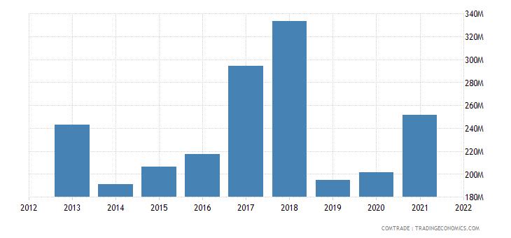 ukraine imports canada