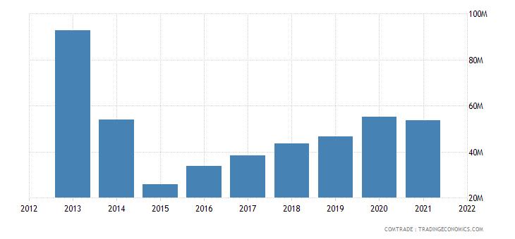ukraine imports chile