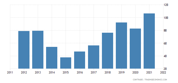 ukraine imports china