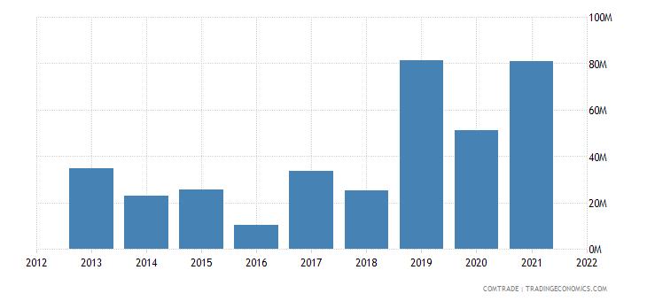 ukraine imports colombia
