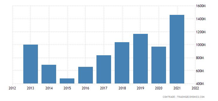 ukraine imports czech republic