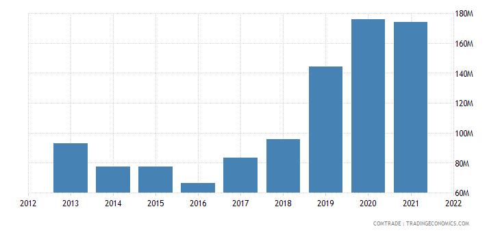 ukraine imports estonia