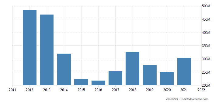 ukraine imports finland
