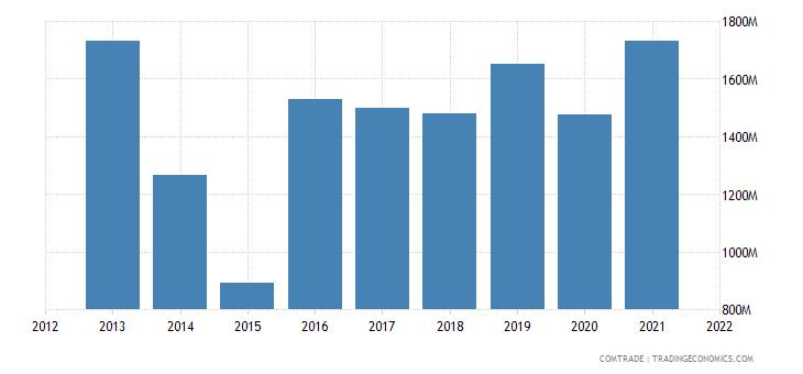 ukraine imports france