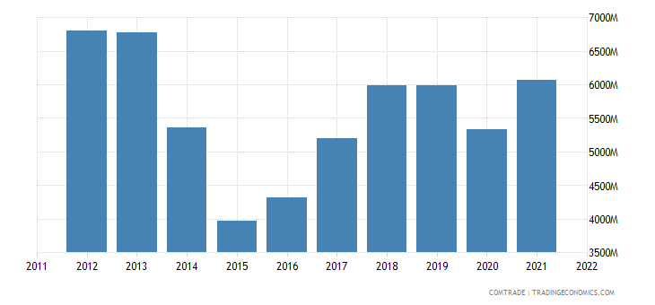 ukraine imports germany