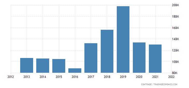 ukraine imports ghana