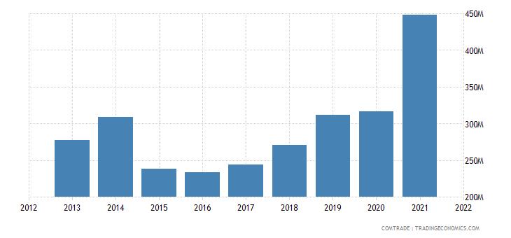 ukraine imports greece