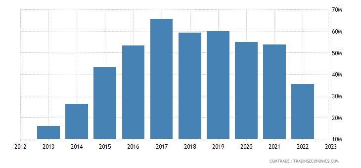 ukraine imports hungary rubbers