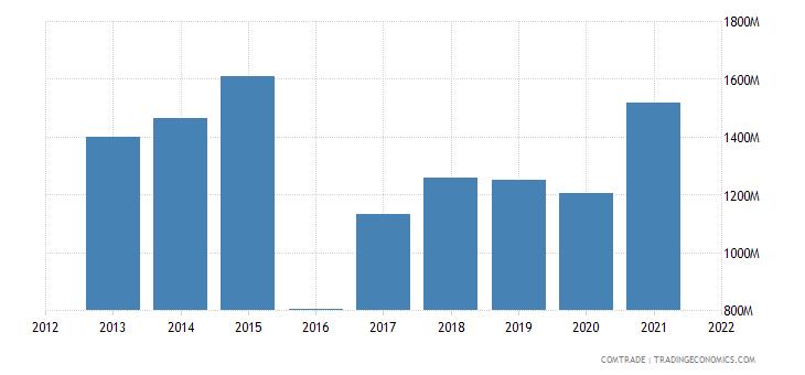 ukraine imports hungary