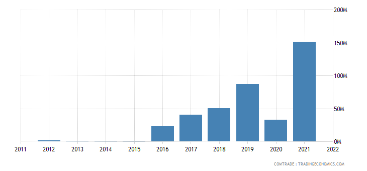 ukraine imports india mineral fuels oils distillation products