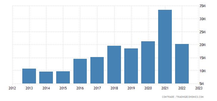 ukraine imports india rubbers