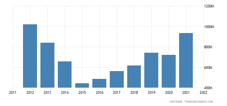 ukraine imports india