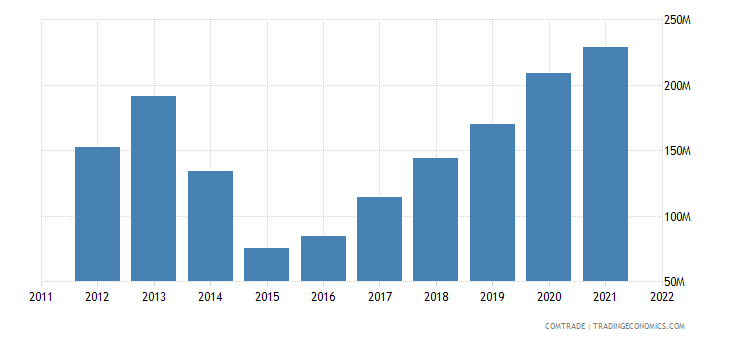 ukraine imports ireland