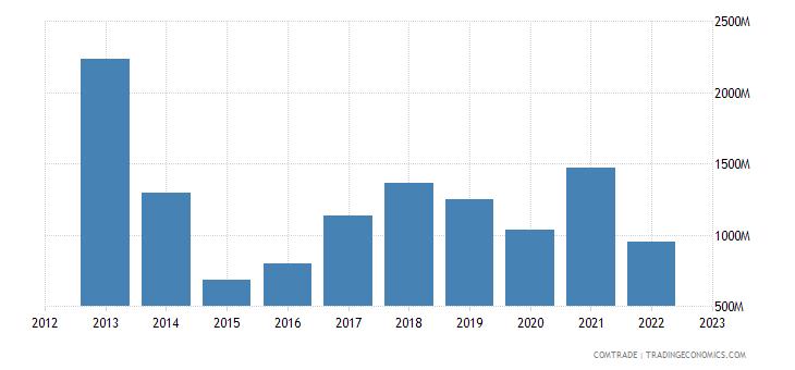 ukraine imports iron steel