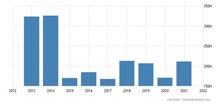 ukraine imports israel