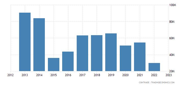 ukraine imports italy articles iron steel