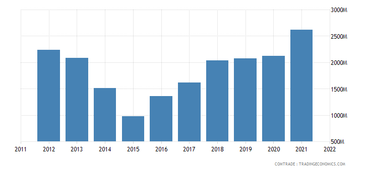 ukraine imports italy