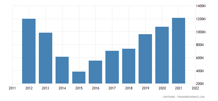 ukraine imports japan