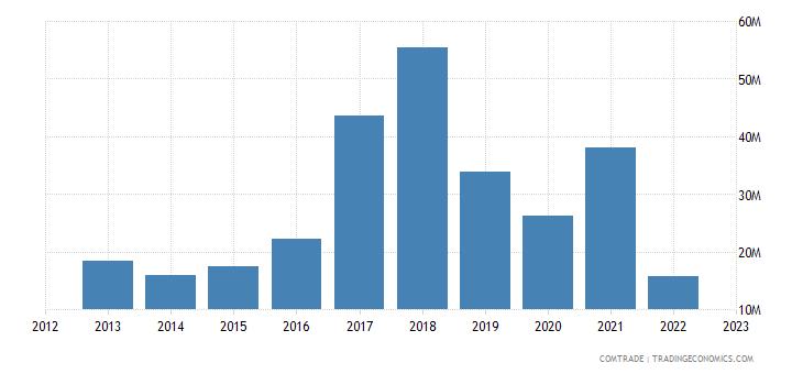 ukraine imports kazakhstan zinc