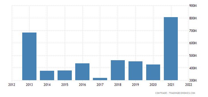ukraine imports kazakhstan