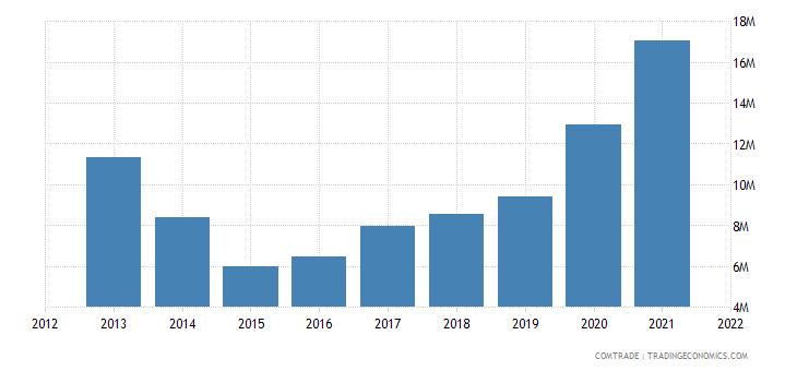 ukraine imports kenya