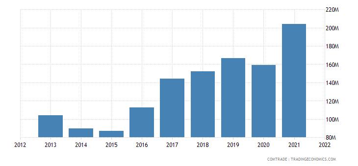 ukraine imports latvia