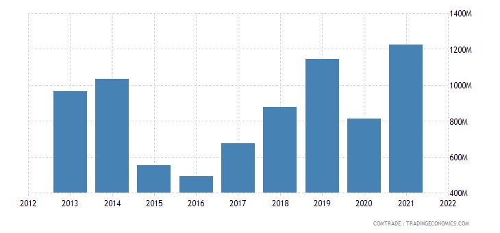 ukraine imports lithuania