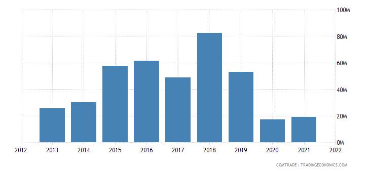 ukraine imports luxembourg