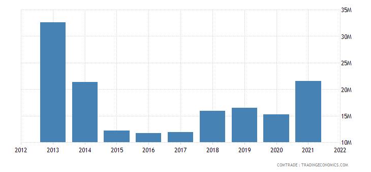 ukraine imports macedonia