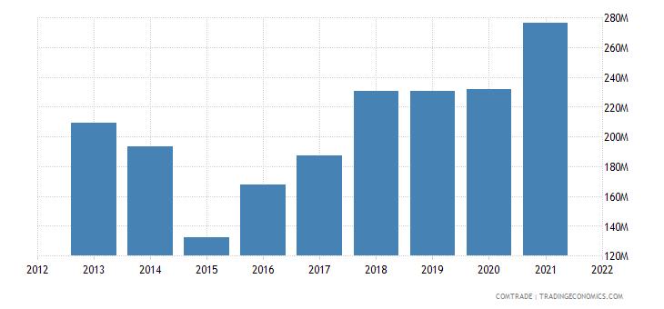 ukraine imports malaysia