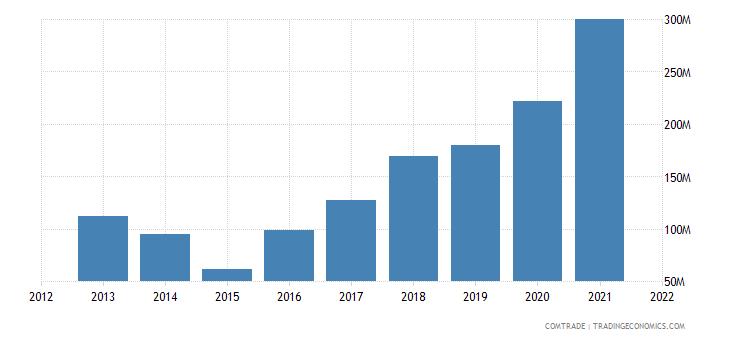 ukraine imports mexico