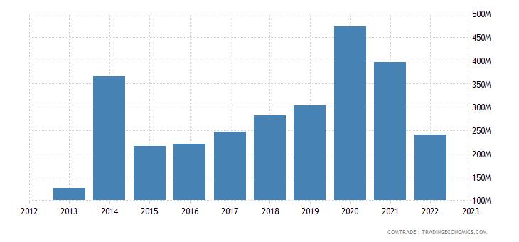 ukraine imports miscellaneous manufactured articles