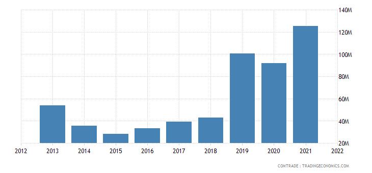 ukraine imports morocco