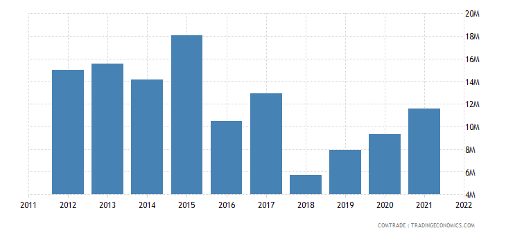 ukraine imports mozambique