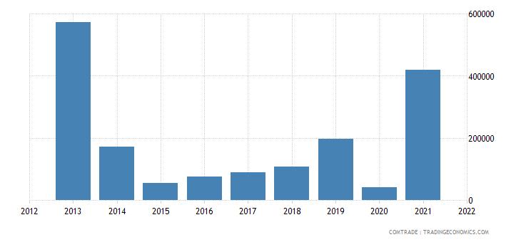 ukraine imports namibia