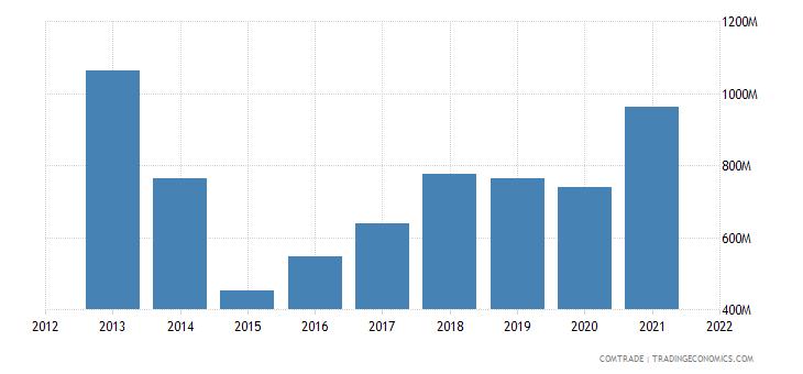 ukraine imports netherlands