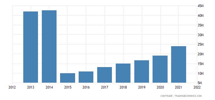 ukraine imports new zealand