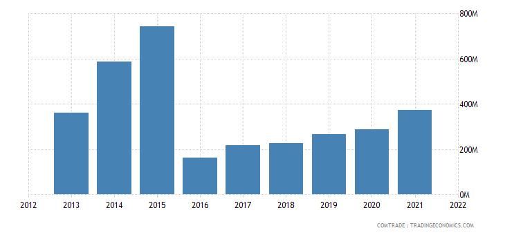 ukraine imports norway
