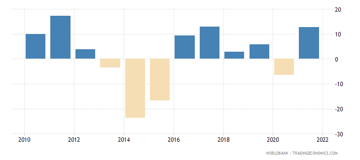ukraine imports of goods and services annual percent growth wb data