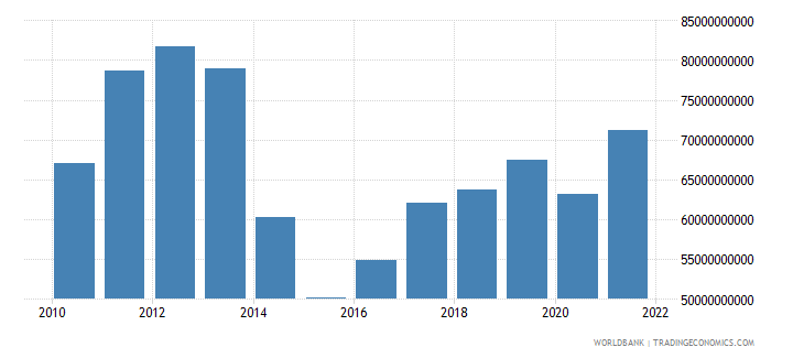 ukraine imports of goods and services constant 2000 us dollar wb data