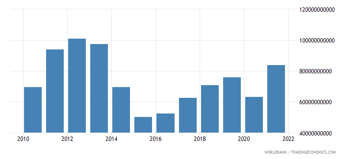 ukraine imports of goods and services us dollar wb data