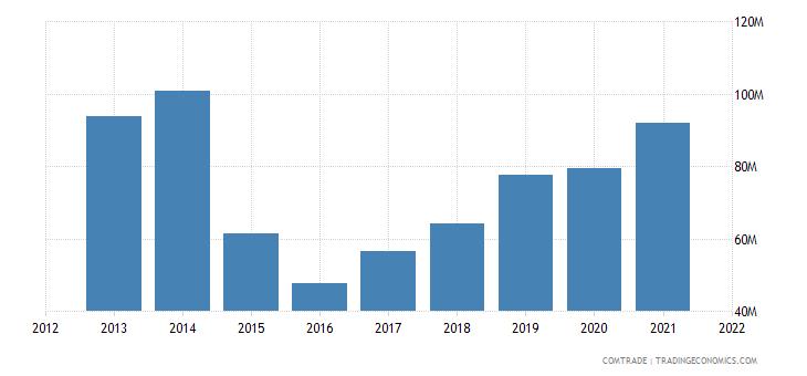 ukraine imports pakistan