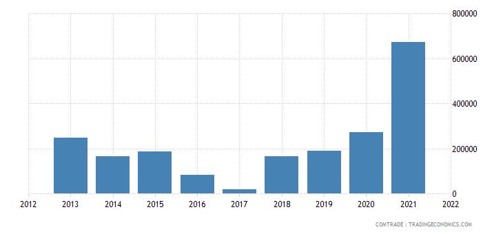 ukraine imports paraguay