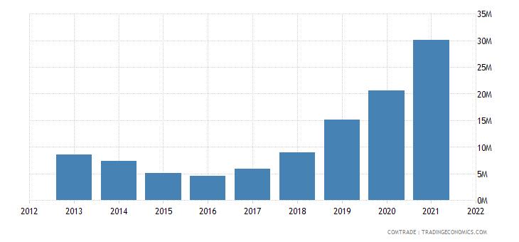 ukraine imports peru