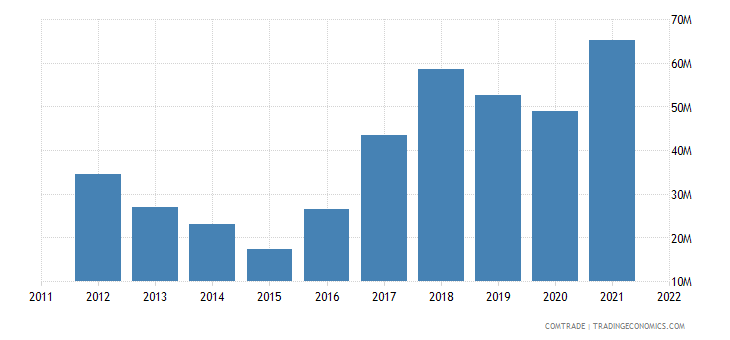 ukraine imports philippines